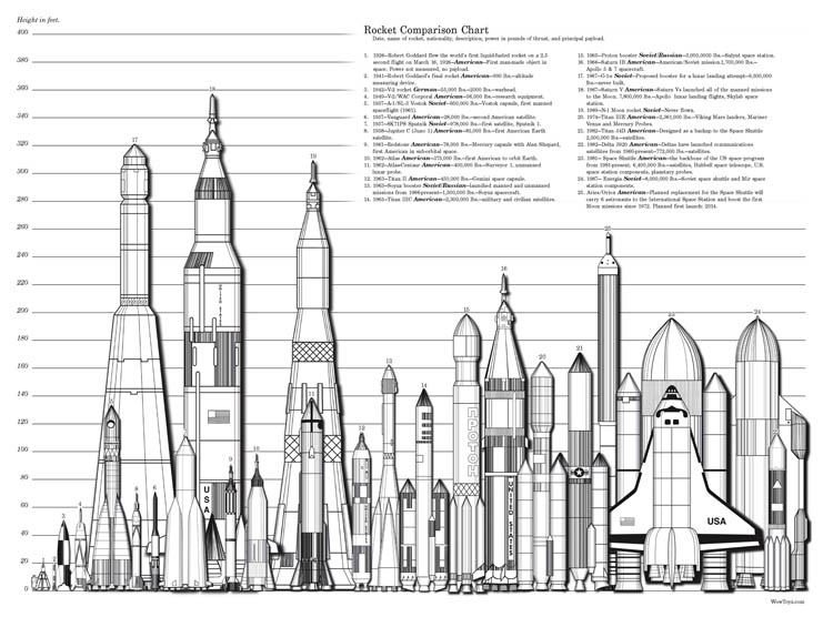 Saturn V Rocket Diagram http://www.wowtoyz.com/Pages/Space.htm